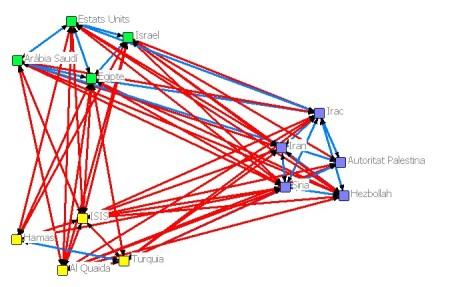 Relacions amb signe a orient mitjà - 3 Blocs